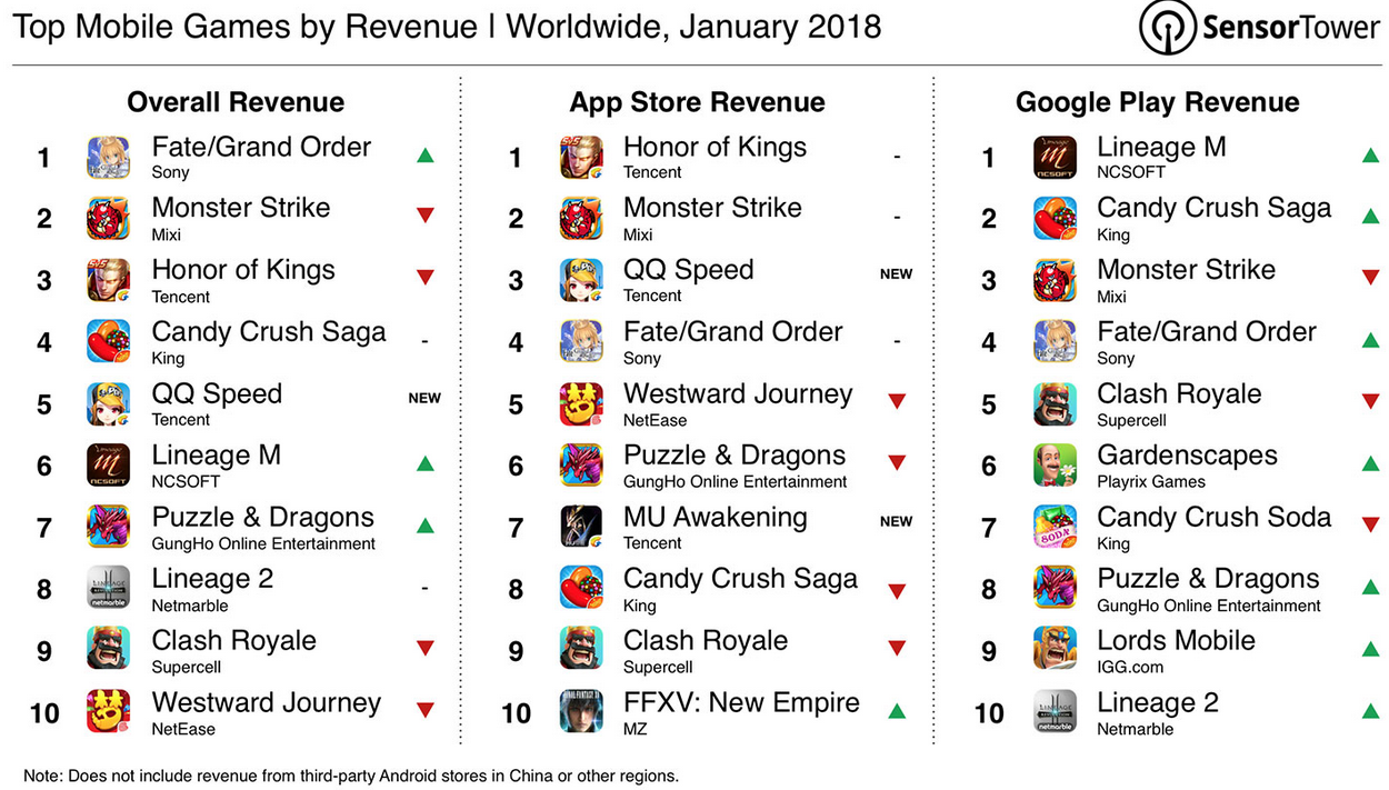Sony's Fate/Grand Order was the top earning mobile game worldwide in