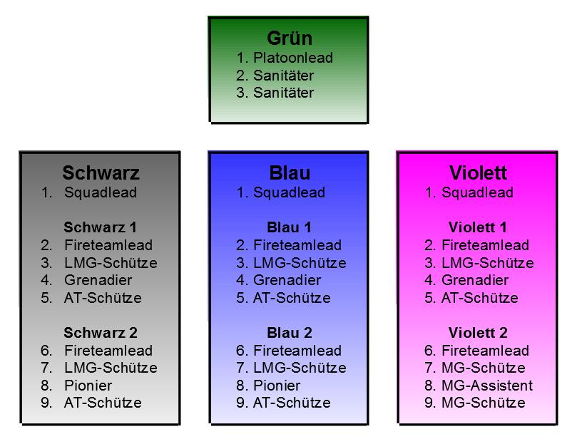 Truppstruktur-Bild