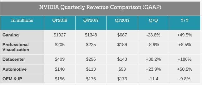Výsledky Nvidia Q1/18 - více než dvojnásobný zisk a růst!