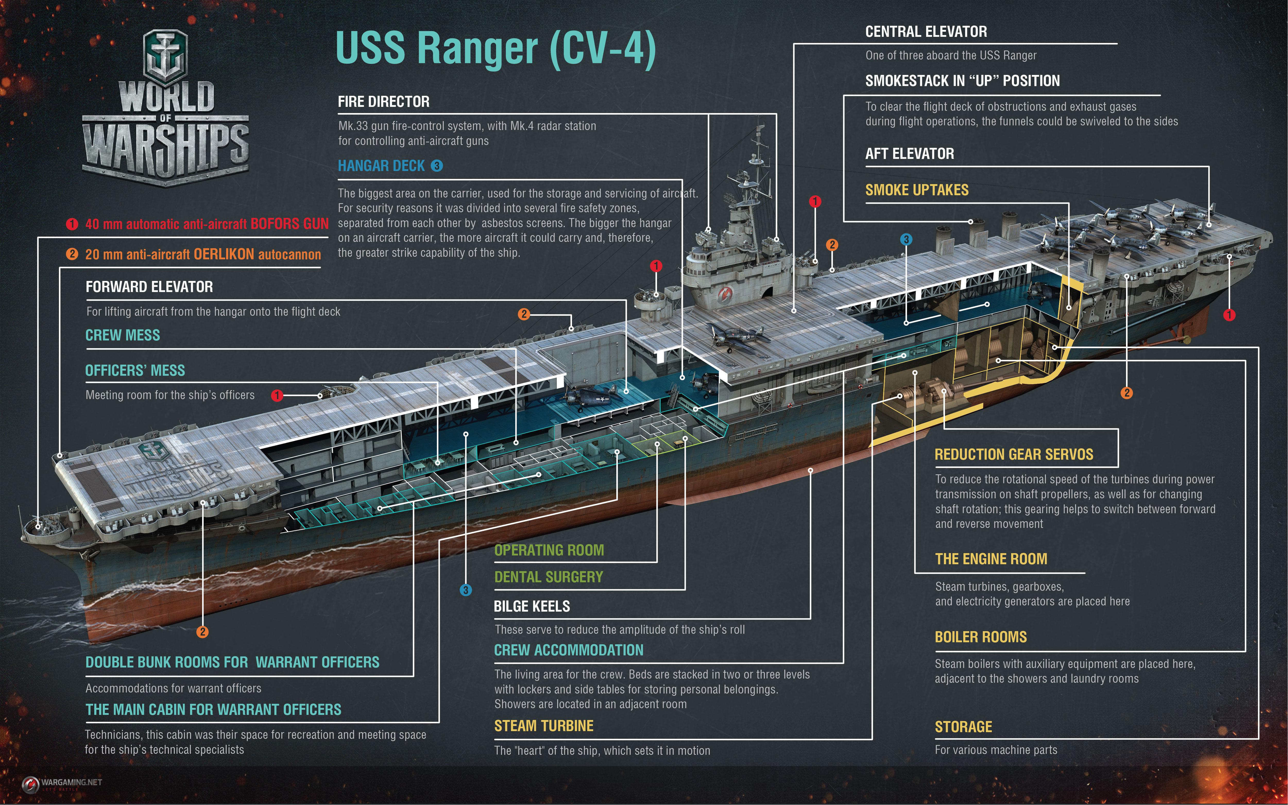 Ranger Flugzeugtr 228 Ger World Of Warships Official Forum