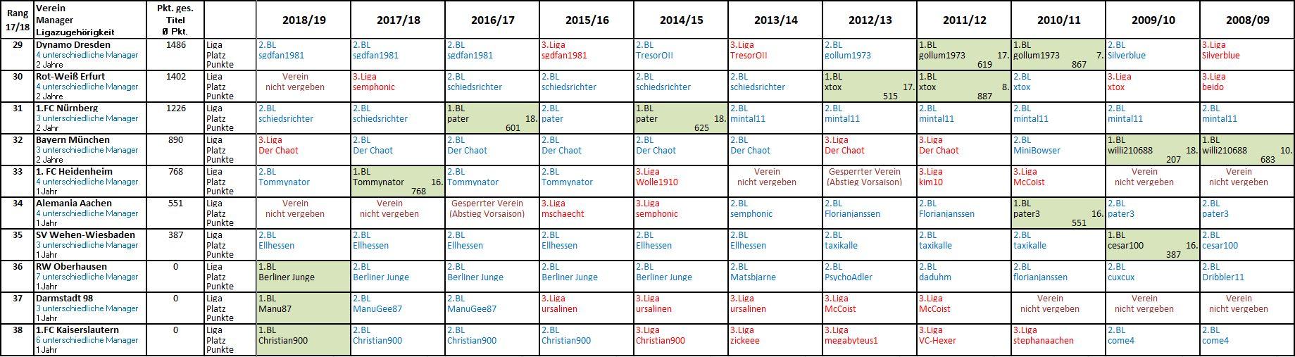 1. Bl Tabelle