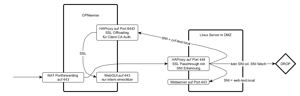 Solved] SSL Passthough mit HAProxy Plugin