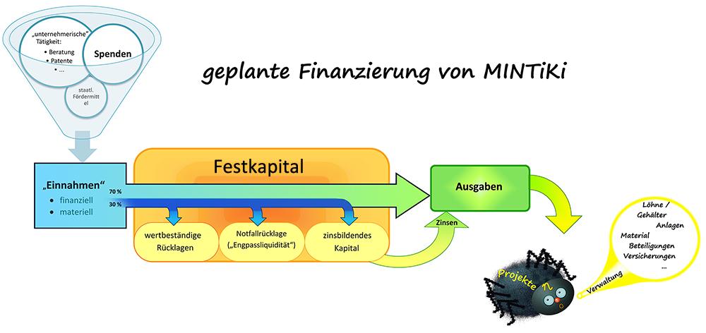 Finanzierungsplan2011.png