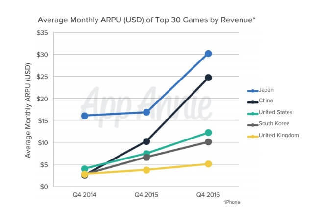 Top 30 Japanese mobile games averaged $30 per user per month, up