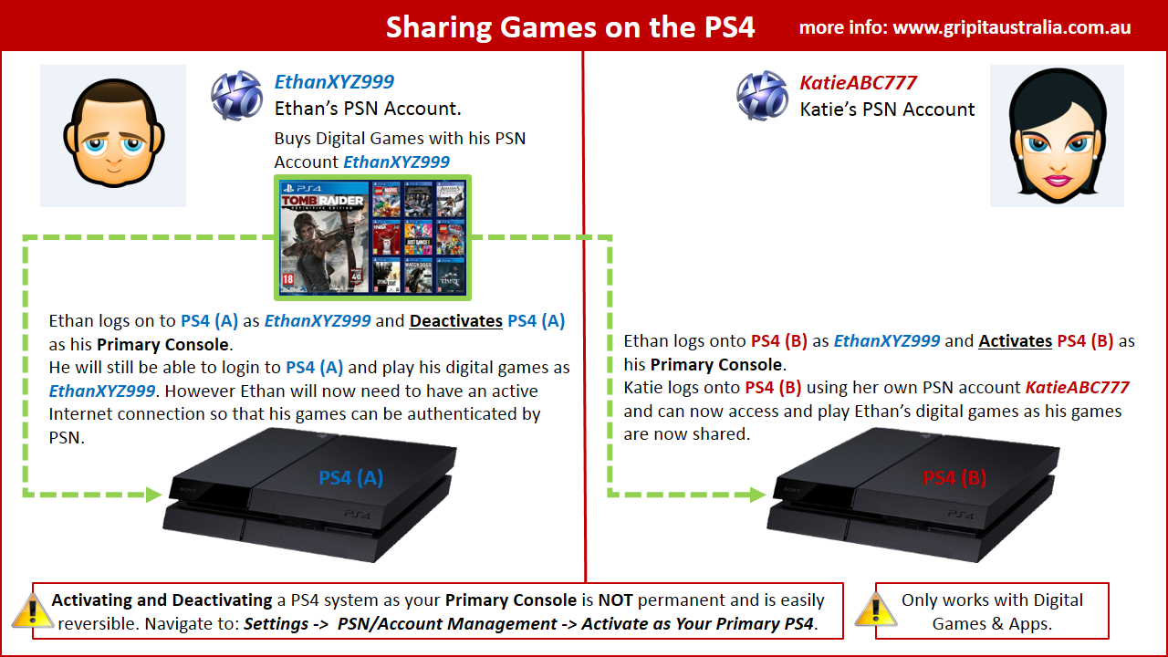 http://abload.de/img/game_sharing_ps4_primcel7y.png
