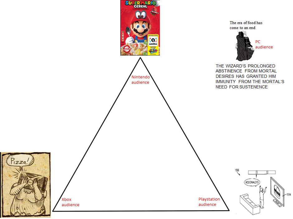 Alignment Chart Meme Triangle