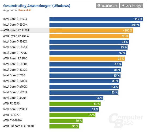 AMD Ryzen ve světových recenzích...