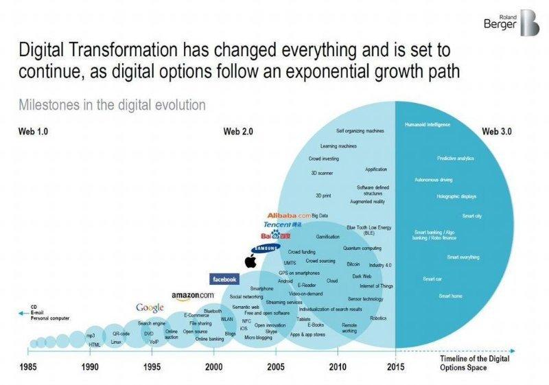 digital transformation, online, cloud, business, infographic