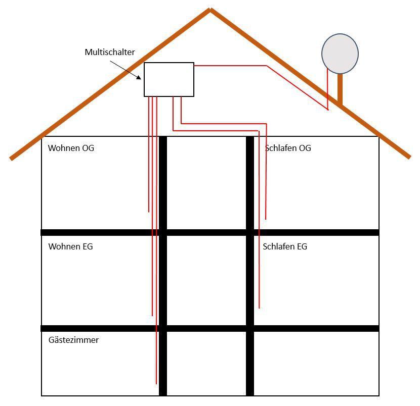 kernsanierung mit neuer sat anlage fragen zu komponenten. Black Bedroom Furniture Sets. Home Design Ideas