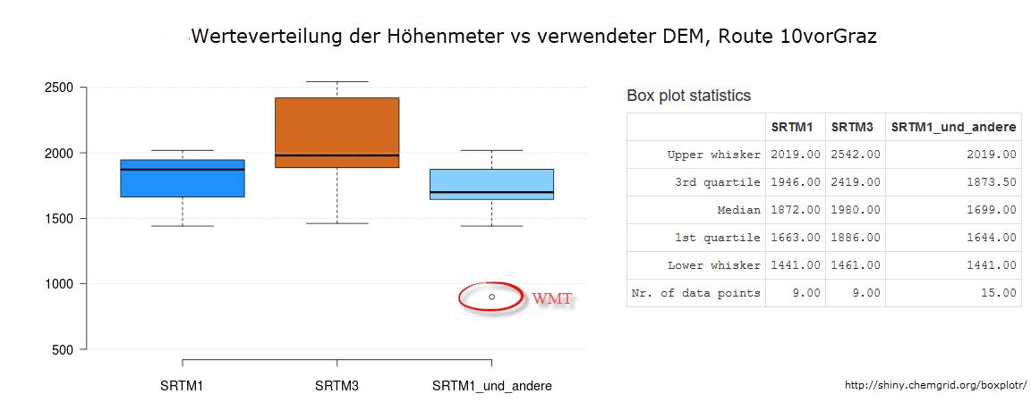 DEM Statistics
