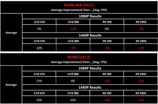 Radeon RX 480 - Zklamání nebo úspěch?