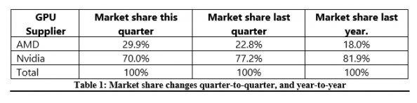 Podíl AMD grafik na trhu nestoupá!
