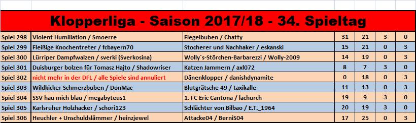 J4f Klopperliga Saison 201718 34 Spieltag Stammtisch