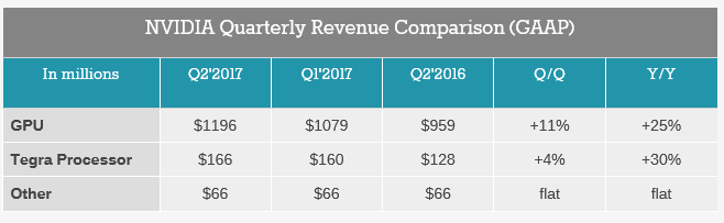 Nvidia má rekordní tržby, a bude dále růst