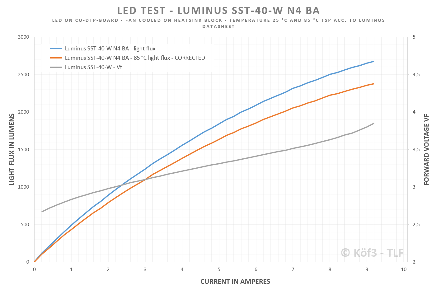 luminus-sst40-10amp-daks0q.png