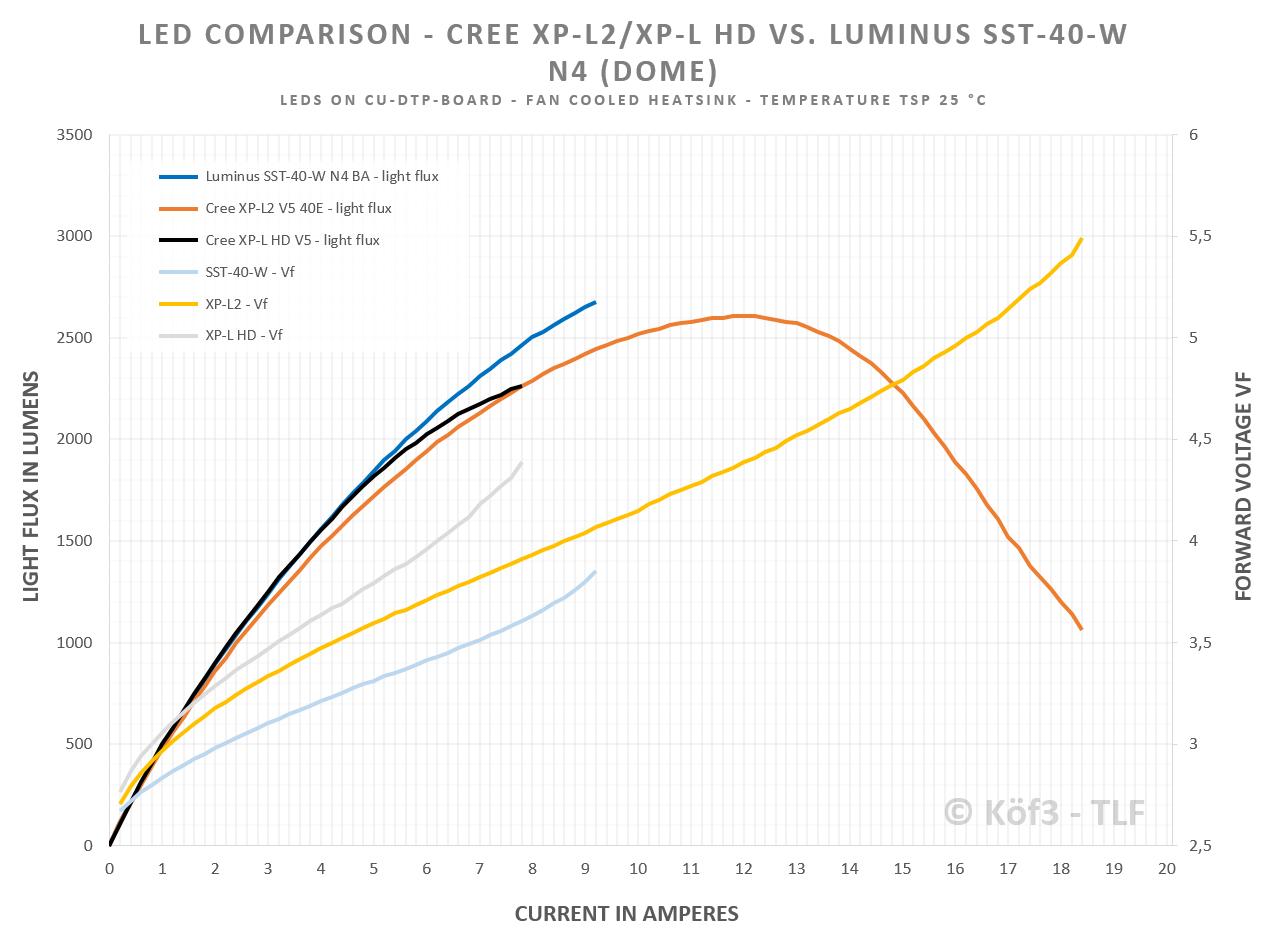 luminus-sst40-20amp-d57sed.png