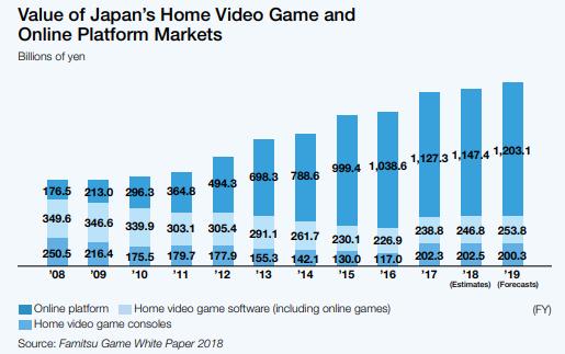 Japanese mobile/social revenue is 4 7X console/handheld game revenue