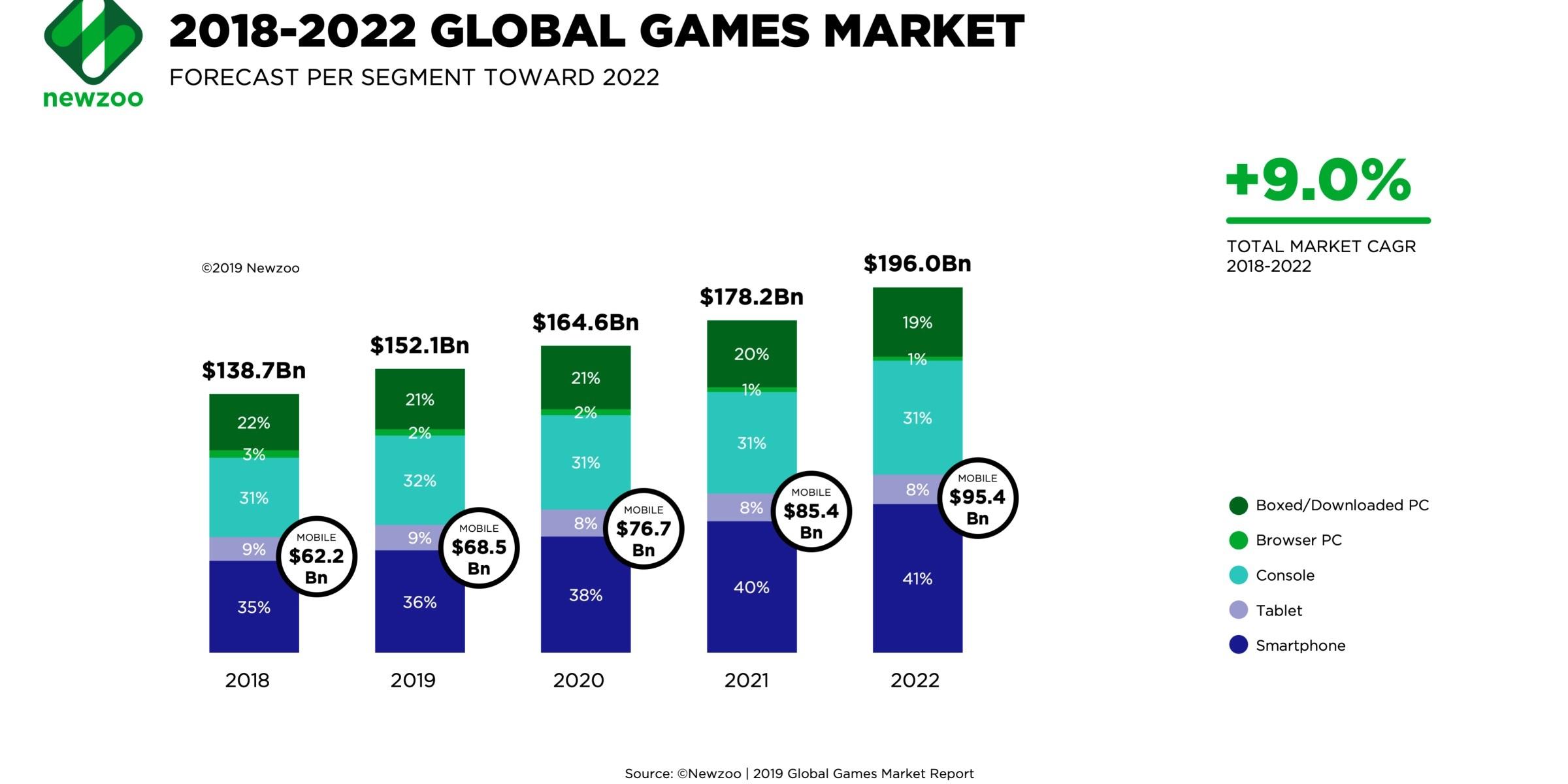 newzoo-global-games-mcwjw1.jpg