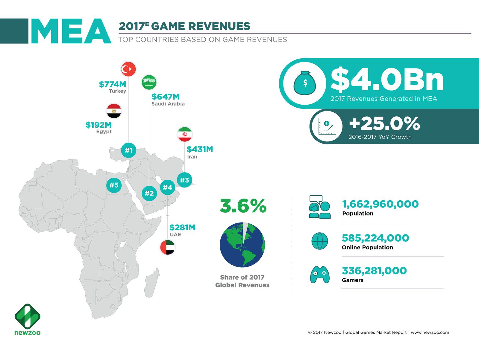 MEA Game Revenues 2017