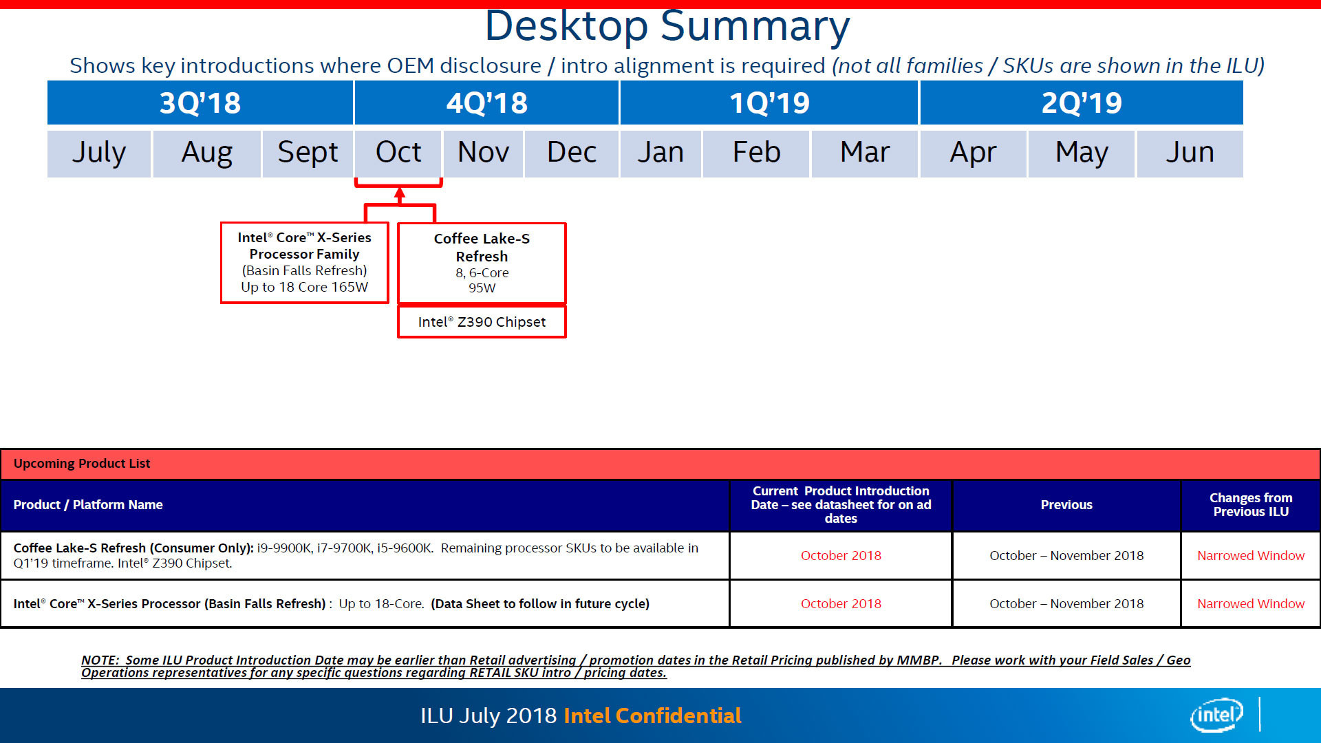 AMD 32-core Threadripper 2990WX & Intel 8-core i9-9900K