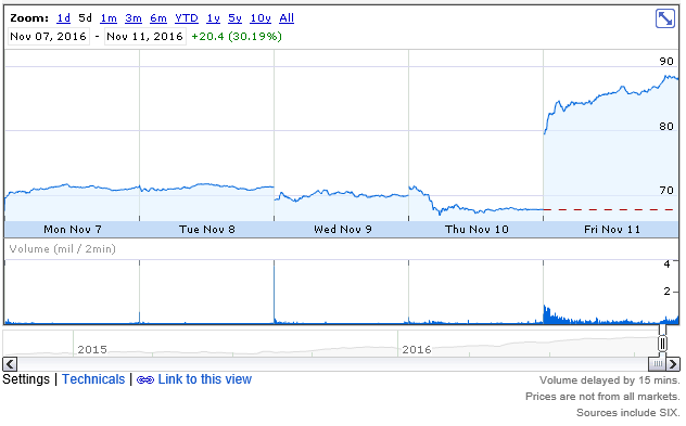 Výsledky Nvidia Q3/16 - raketový vzestup zisků!