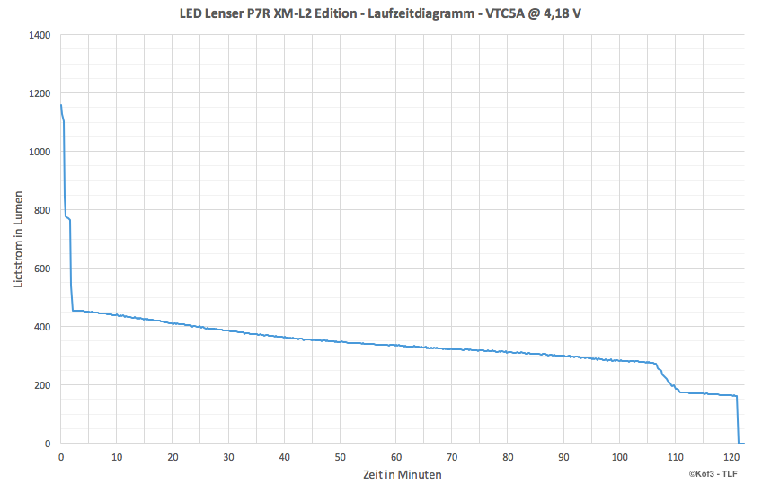 p7r-laufzeitdiagramm-xooxa.png