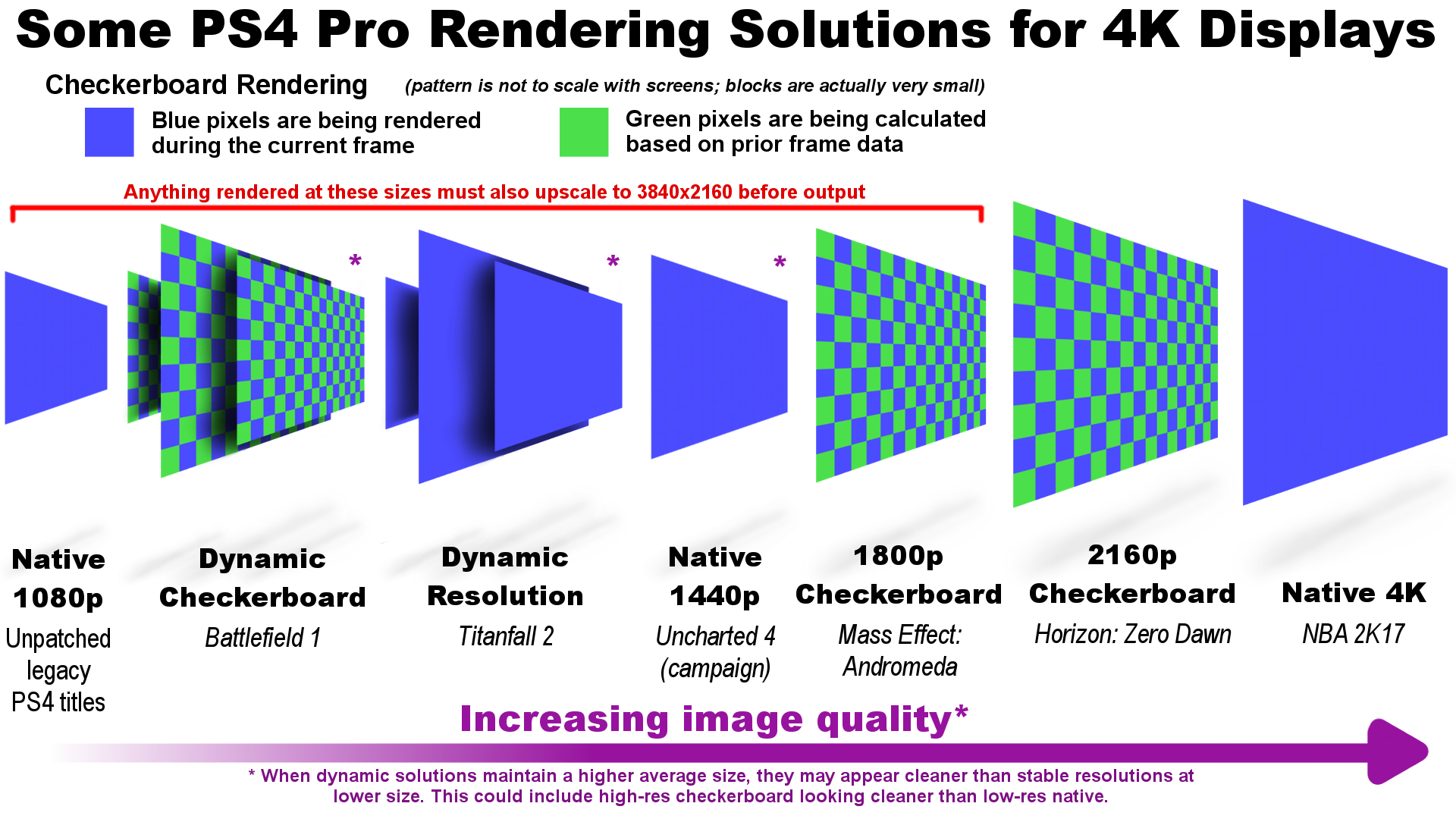 A (helpful?) infographic about PS4 Pro resolutions | NeoGAF