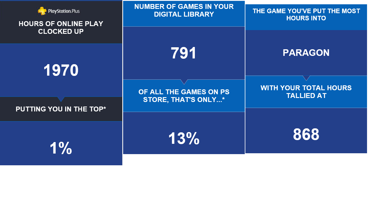 Decade of Play on PlayStation Store Email | NeoGAF