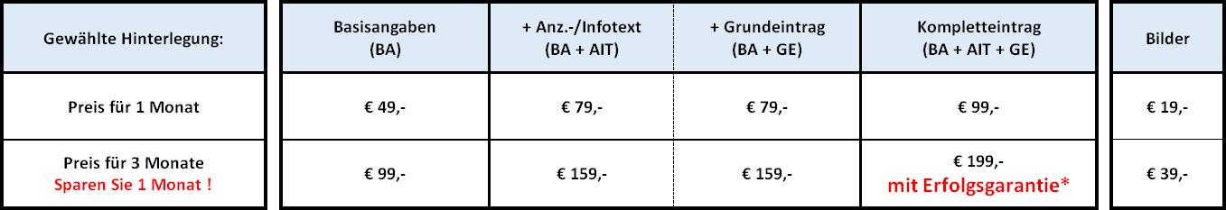 Preise und Leistungen
