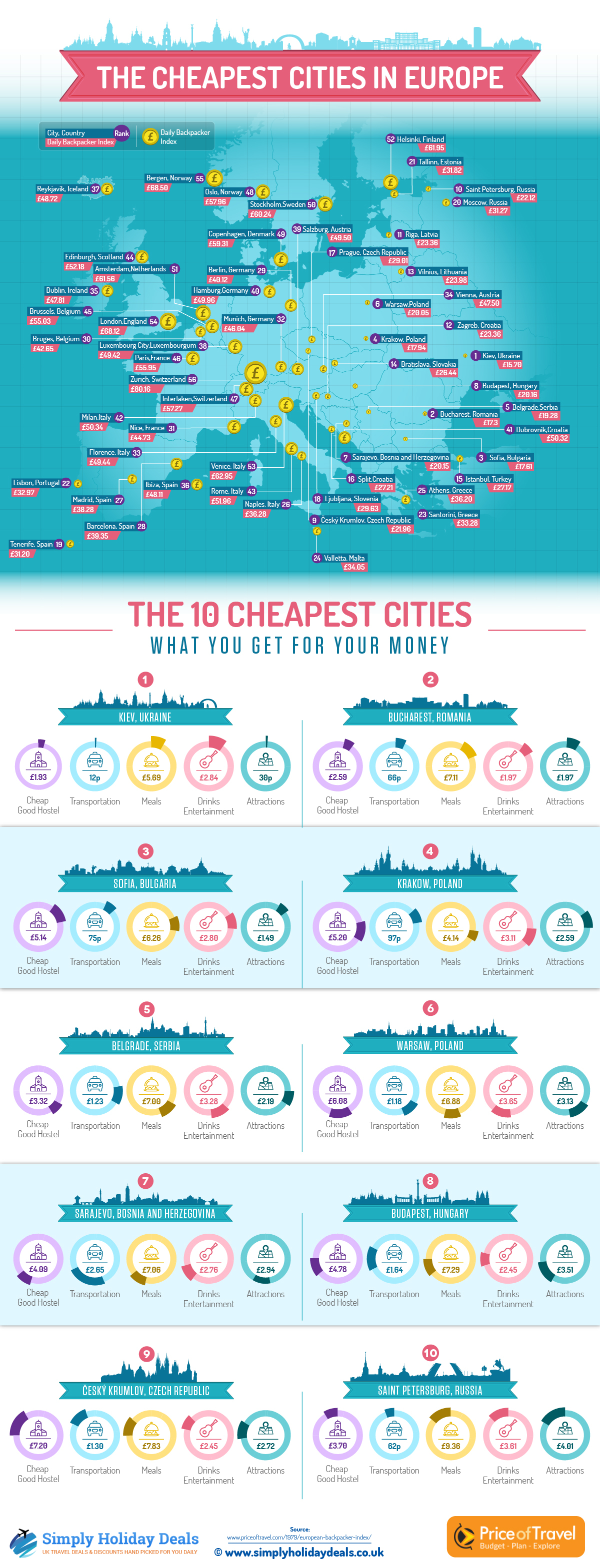 The Cheapest Cities In Europe To Travel To Travel - How to travel europe cheap