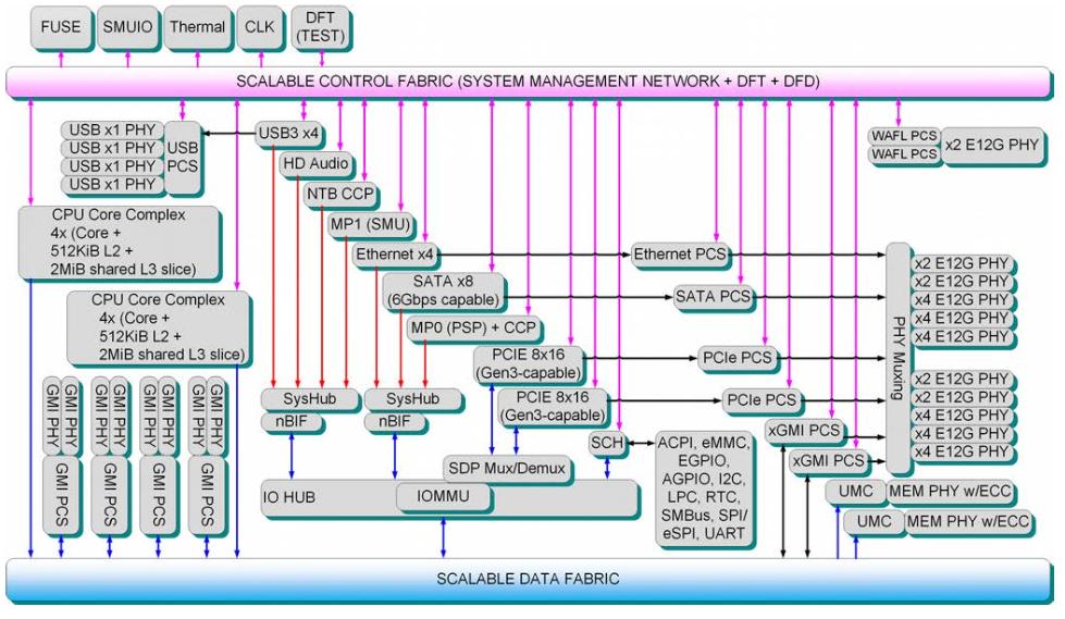 AMD - EPYC (32 Kern Server CPU, Naples) [Archiv] - 3DCenter Forum