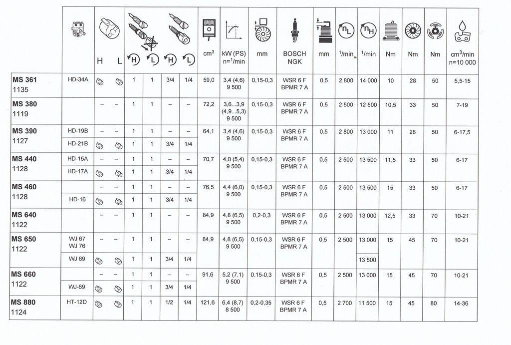 Bekannt Stihl MS 460 Vergaser einstellen • Motorsägen-Portal DD28