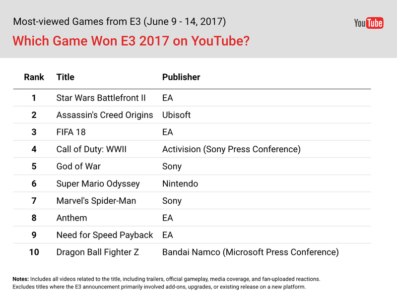 Youtube reveals the most watched games of e3 all videos combined trailer view threads are getting and the millions of views on non official trailer videos that are much harder for us to track since were not youtube ccuart Choice Image