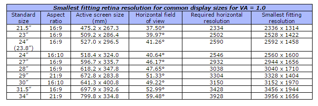 what is the perfect size for a 4k monitor neogaf. Black Bedroom Furniture Sets. Home Design Ideas