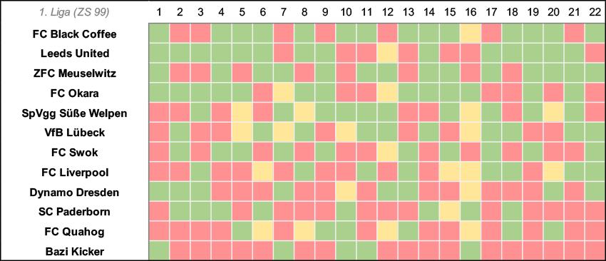 1liga Tabelle