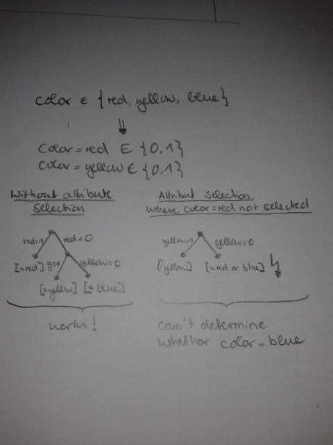 statistics - Dummy Coding of Nominal Attributes - Effect ...