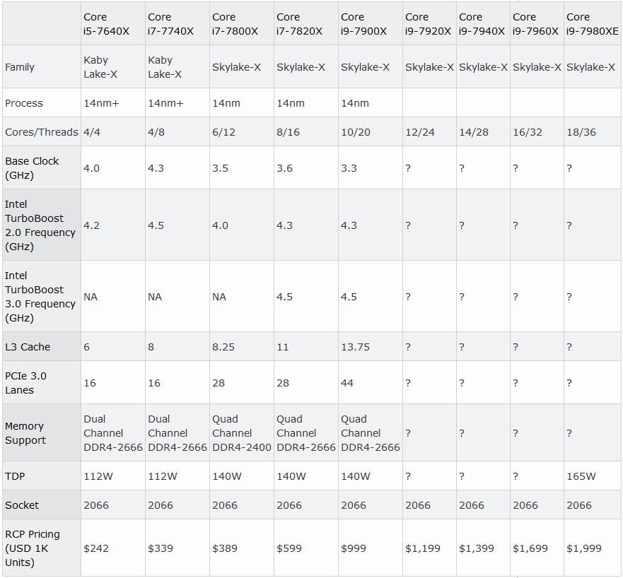 Intel Core i9: Цена и дата выхода