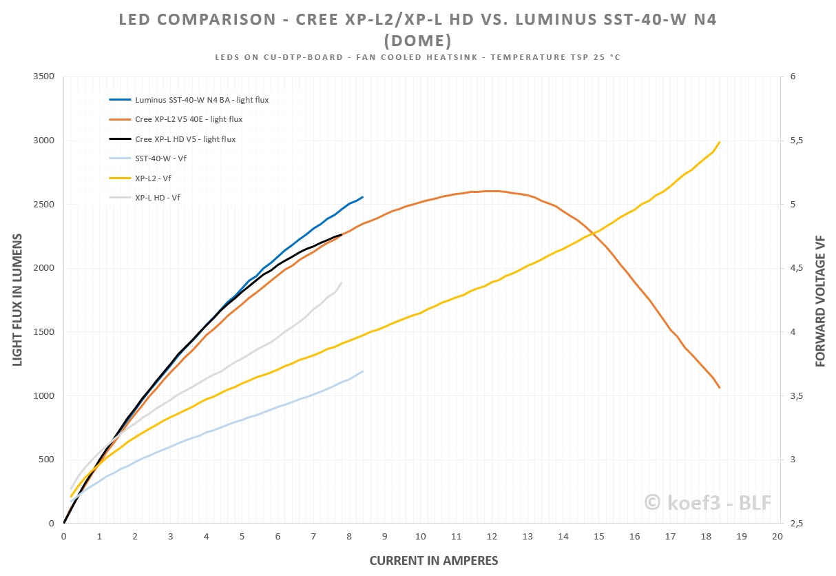 Led Test Review Luminus Sst 40 W Specialty White N4 Ba Wiring Diagram The Comparison Of And Xp L2 Is Also Interesting It Important To Know That Shown Here Does Not Fulfill Its Claimed V5 Bin So