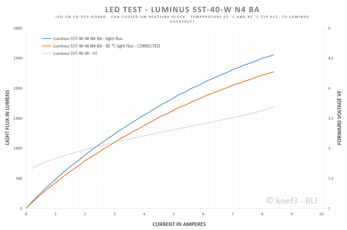 Led Test Review Luminus Sst 40 W Specialty White N4 Ba Wiring Diagram Raw Data Here