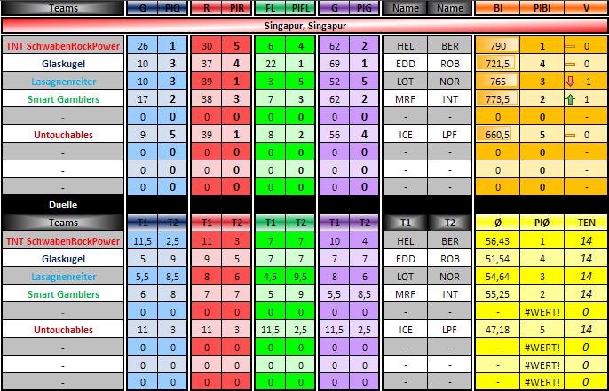 Formel 3 Tabelle