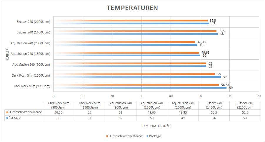 temperatureniik4n - Testers Keepers mit Alphacool Eisbaer Aurora 240 und 360 CPU