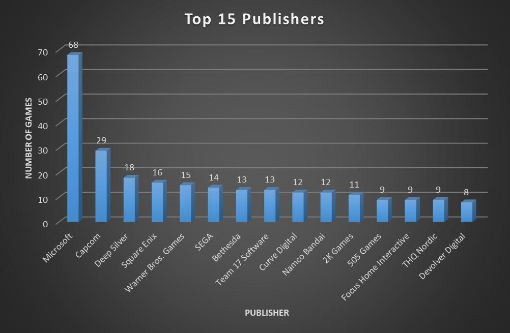 top15publisherz8k1i.png