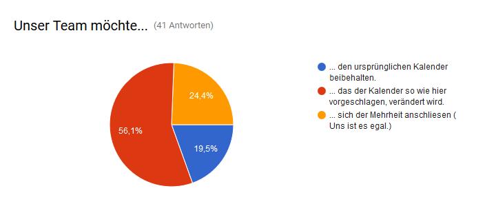 [Bild: umfrage-zwischenergebr3xn5.png]