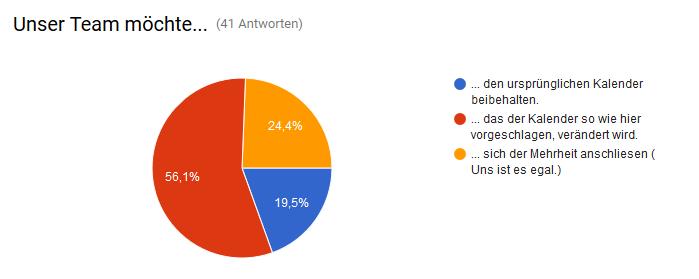 [Bild: umfrageergebnisse2zuli.png]