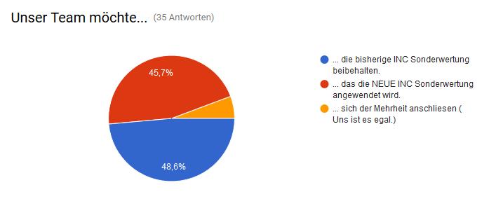 [Bild: umfrageergebnisse_inc7au6y.png]