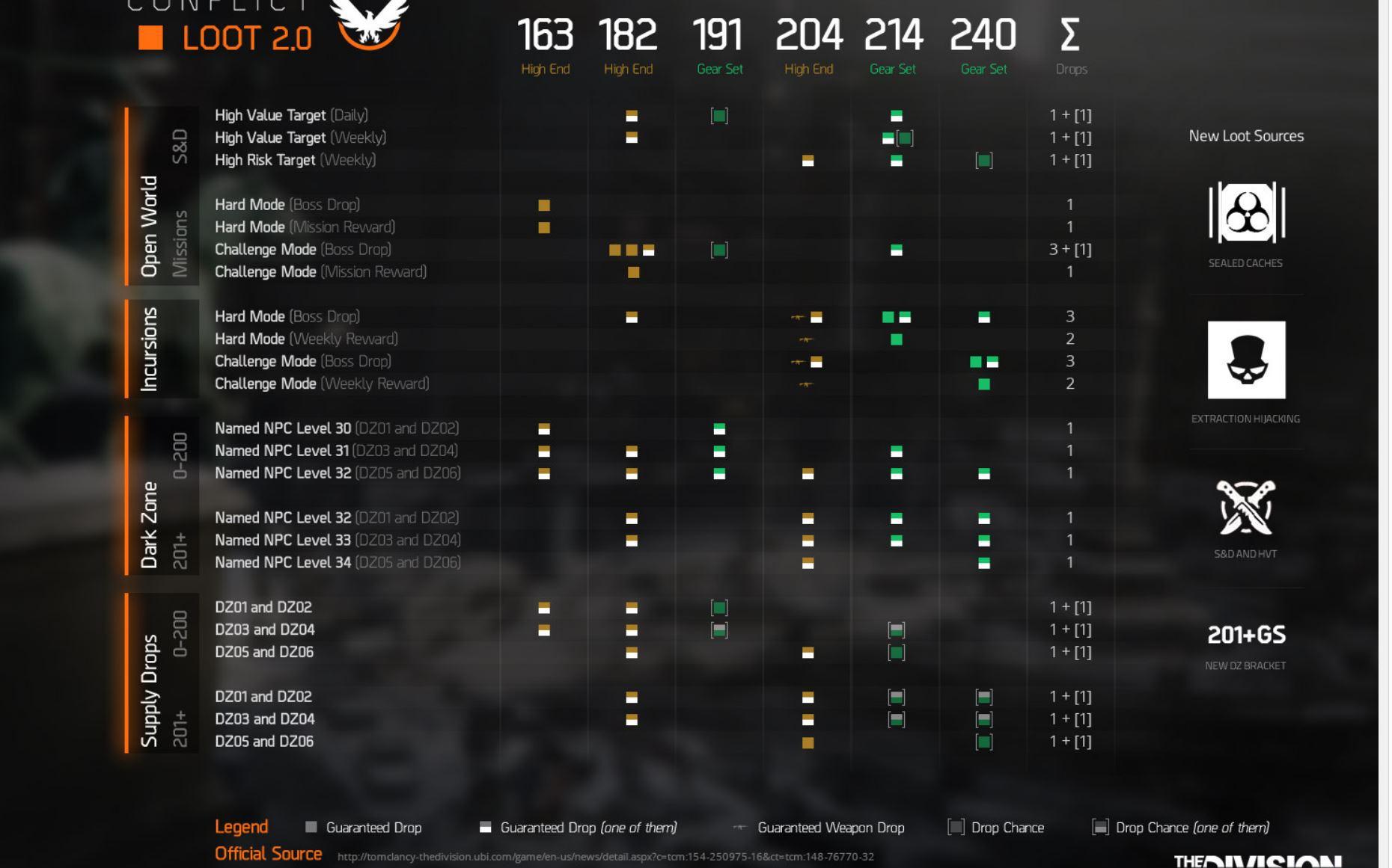 Schattengewehr-Sackzone-Matchmaking