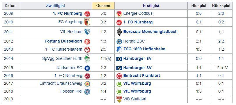 Relegationsspiele Bundesliga 2021