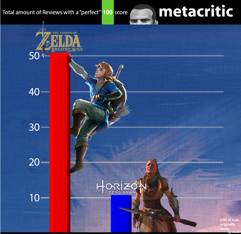 Zelda breath of the wild breaks metacritic record most here i fixed it for you malvernweather Choice Image