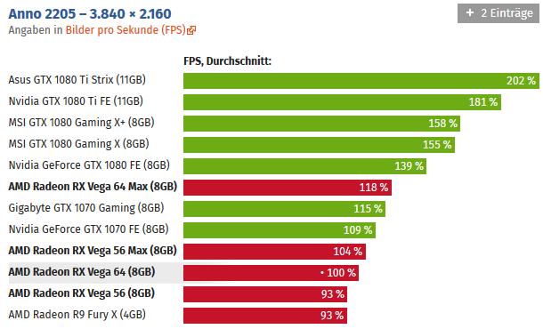 Radeon Rx Vega Goes way past the GTX 1080 in Firestrike