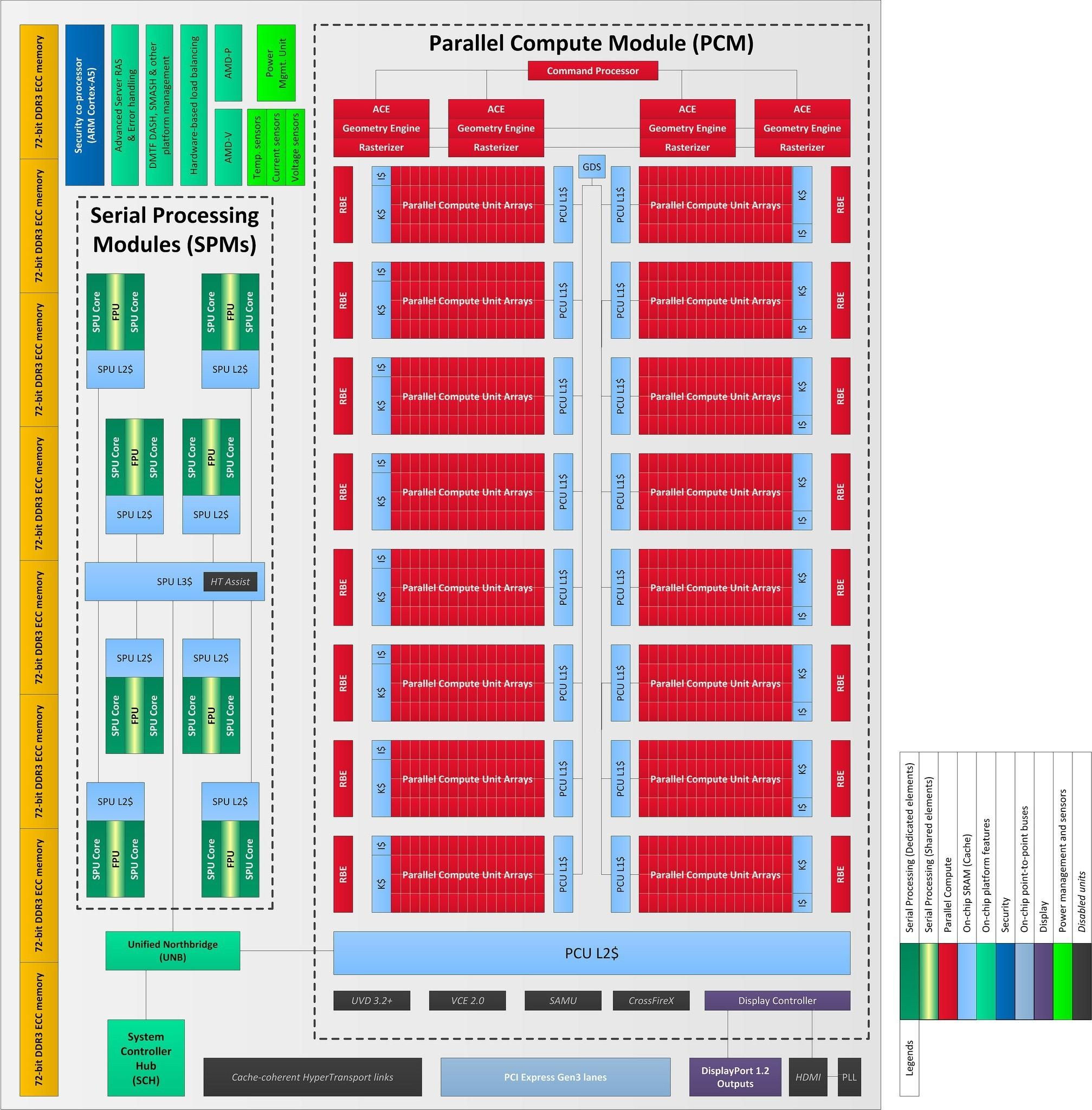 Xbox One (Durango) Technical hardware investigation | Page